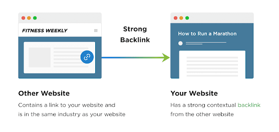 High to low Backlinks.